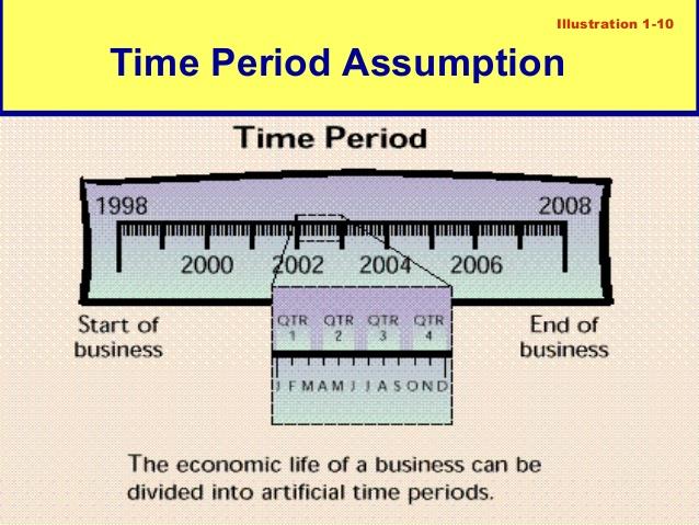 time assumption